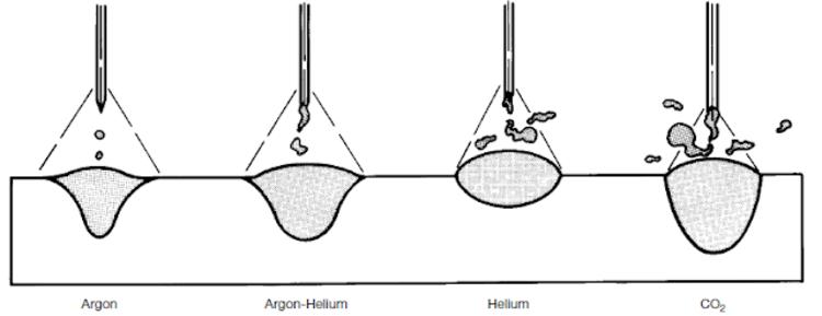 Особенности технологии и принцип работы аргонодуговой сварки