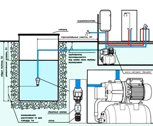 Схема погружных насосов для колодца