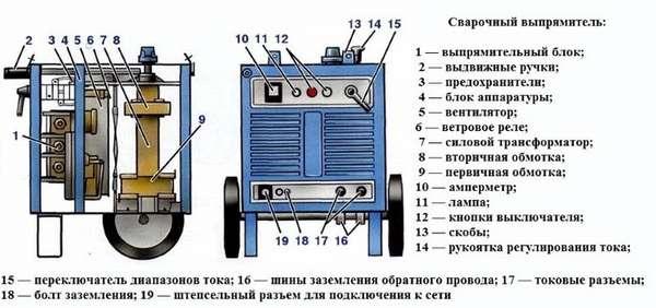 Из чего состоит сварочный выпрямитель: устройство и принцип работы