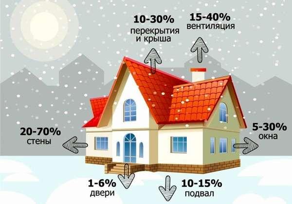 Нет смысла переплачивать за более эффективный котел отопления на дровах, если утепление дома не соответствует современным стандартам