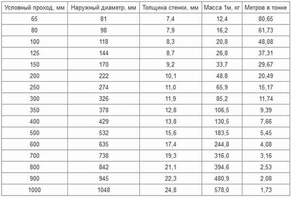 таблица весов чугунных труб