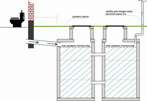 Двухкамерное сооружение применяют при количестве стоков − 1−10 м³/сутки