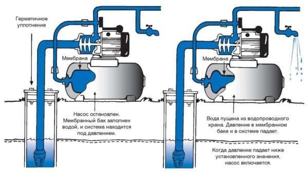 Схема работы гидроаккумулятора