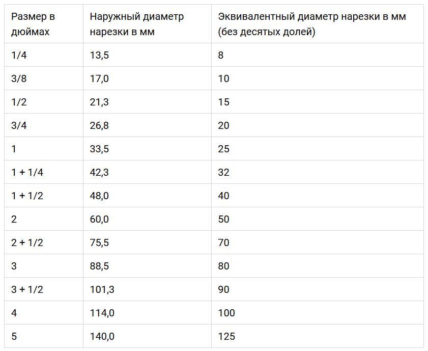 Таблица размеров трубной резьбы