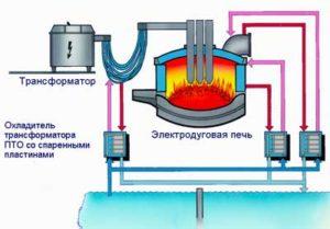 Устройство и принцип работы электродуговых печей