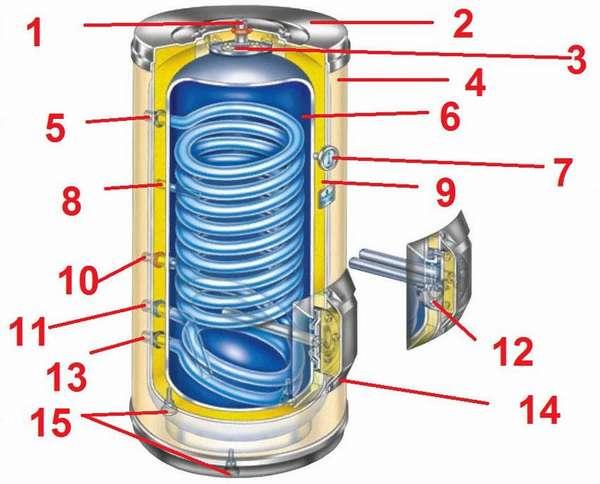 Схема современного бойлера для нагрева воды косвенного нагрева