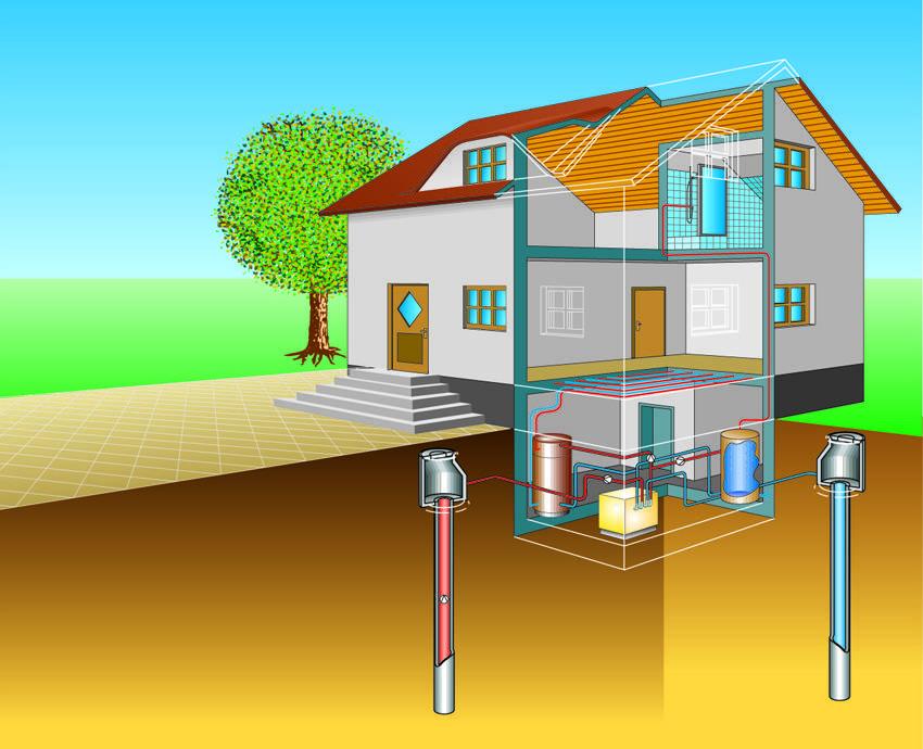 Геотермальное отопление частного дома требует пустой, неиспользуемый в будущем участок грунта или водоема