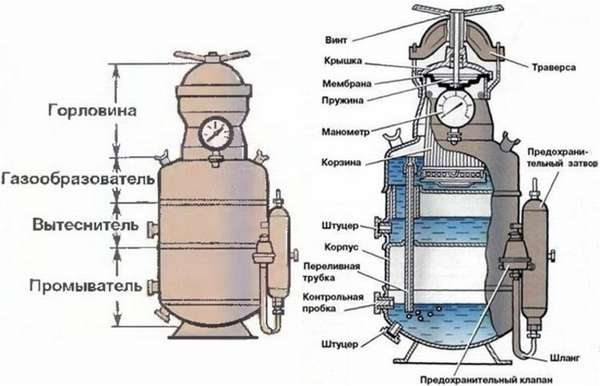 Технология ацетиленовой сварки: способы и оборудование