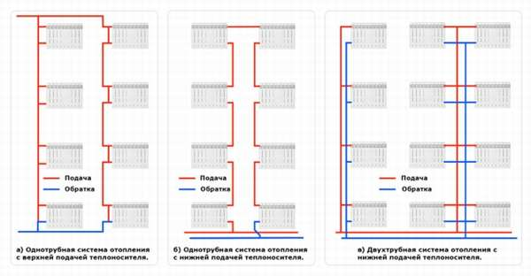 Схема обогрева при центральном отоплении