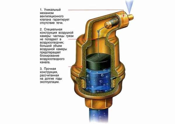 Принцип работы автоматического вентиля сброса воздуха – схема в разрезе