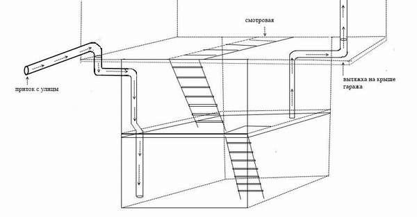 Чертежестественной вентиляции в гараже с подваломиз двух уровней