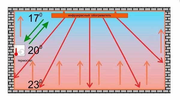 Схема распределения тепла при работе инфракрасного обогревателя