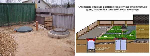 Основные правила размещения септикаа относительно дома, источника питьевой воды и огорода