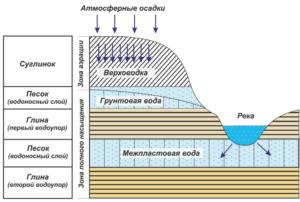 Залегание подземных вод