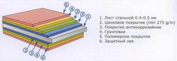 stroenie_lista_metallocer