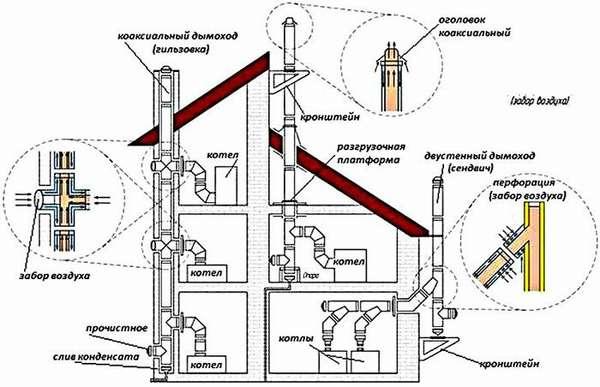 Вертикальный коаксиальный дымоход для газового котлаприменяют при коллективном подключении нескольких пользователей на разных этажах