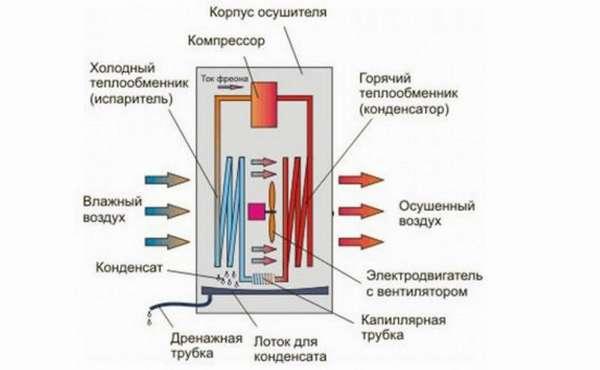 состав воздухосушителя