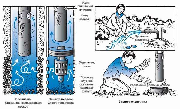 Прочистка скважин при помощи Ручейка
