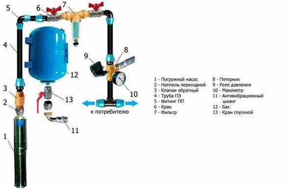 Простая схема подключения гидробака для системы водоснабжения