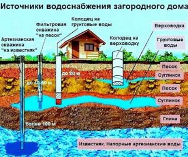 Источник водоснабжения