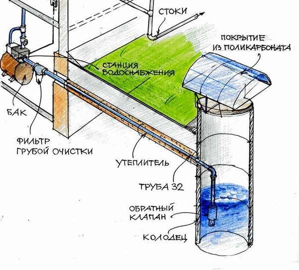 Схематическое изображение устройства водопровода из колодца