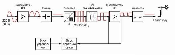 Элементы электрической схемы сварочных инверторов