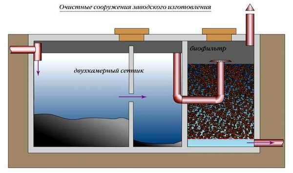 Пример конструкции септика с биофильтром, повышающим качество очистки стоков