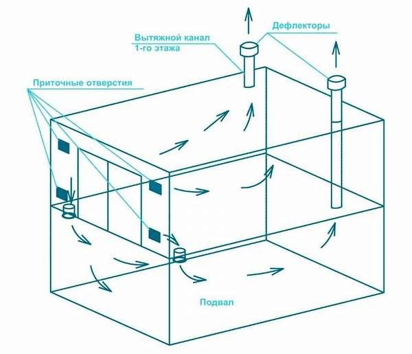 На типовойсхеме вентиляции в гаражестрелками показаны пути перемещения воздуха