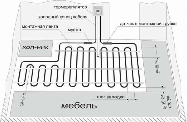 Как рассчитать расстояние между трубами теплого пола: формула, схема укладки + монтаж своими руками