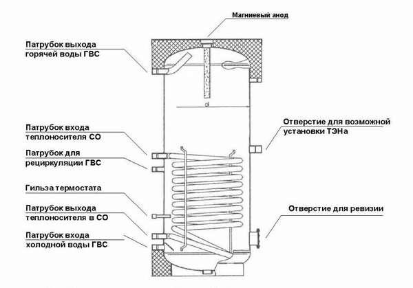 С помощью этой схемы можно понять, как работает бойлер для нагрева воды косвенного типа