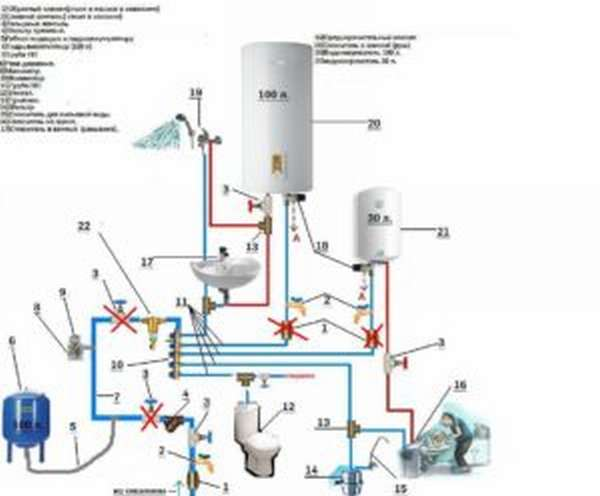 Схема подвода воды