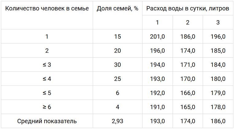 Таблица расхода воды