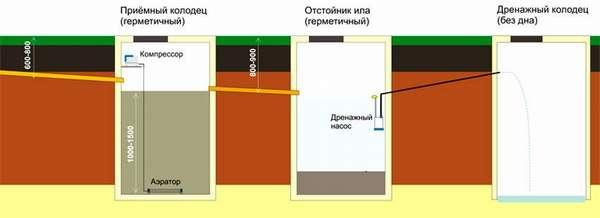 Использование компрессора для повышения производительности септика