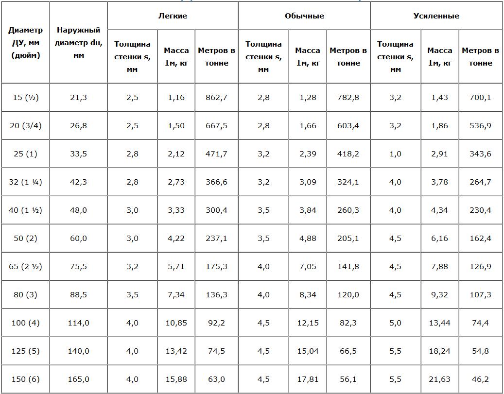 Таблица веса трубы стальной водогазопроводной