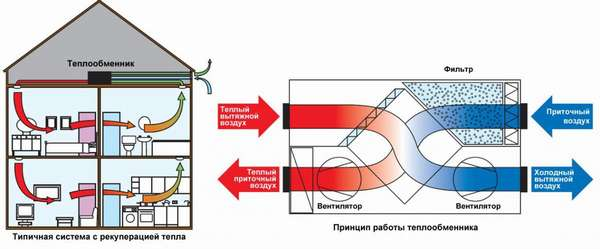 Приточная вентиляция с водяным обогревом или теплообменником