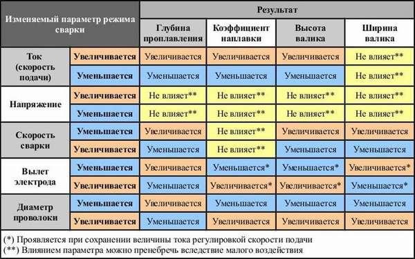 Как правильно настроить сварочный полуавтомат: таблица настройки