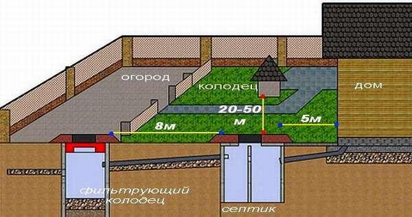 Выбор места под канализацию