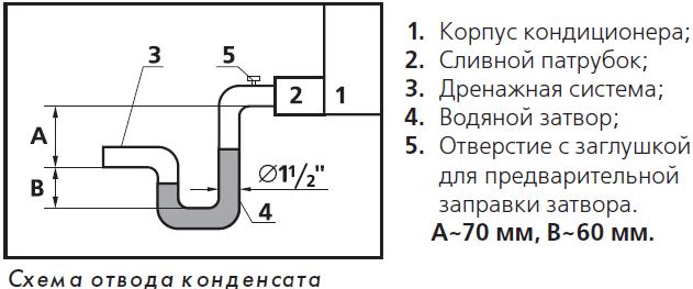 отвод конденсата