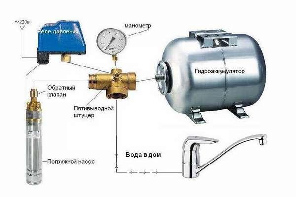 Состав современной системы водопровода