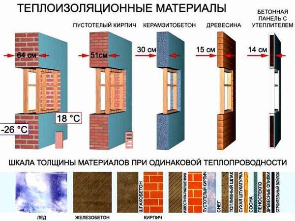 Толщина стен из разных стройматериалов с одинаковым тепловым сопротивлением