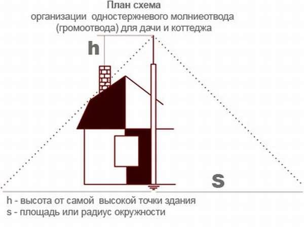 gromootvod_shema
