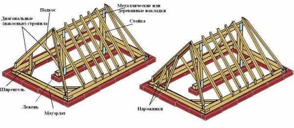 stropilnoy-sistemyi-valmovoy-kryishi