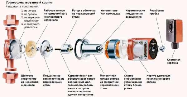 устройство насоса для системы отопления