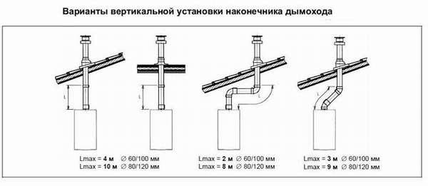 Рекомендации по монтажу нижних участков вертикальных систем