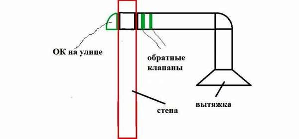 Функционирование проточной вытяжной системы