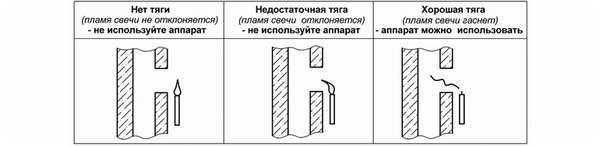 Как смонтировать дымоход из стальной трубы своими руками: чертежи и схемы + правила установки