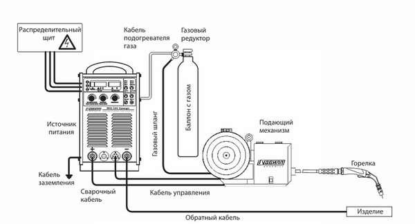 Сварка полуавтоматом в среде углекислого газа для начинающих
