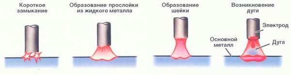 Что называется сварочной дугой: строение, температура, длина и виды