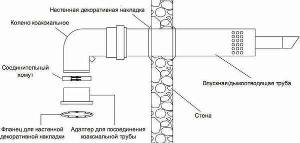 Дымоход для газового котла в частном доме для модели Гепард