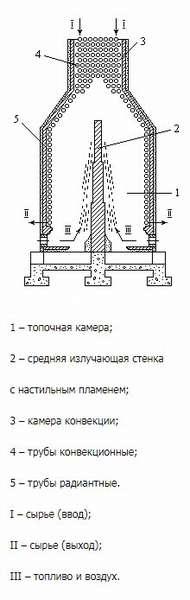 Устройство и принцип работы трубчатых печей